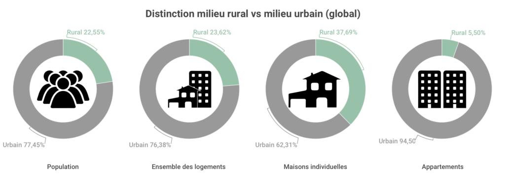 Distinction rural urbain global