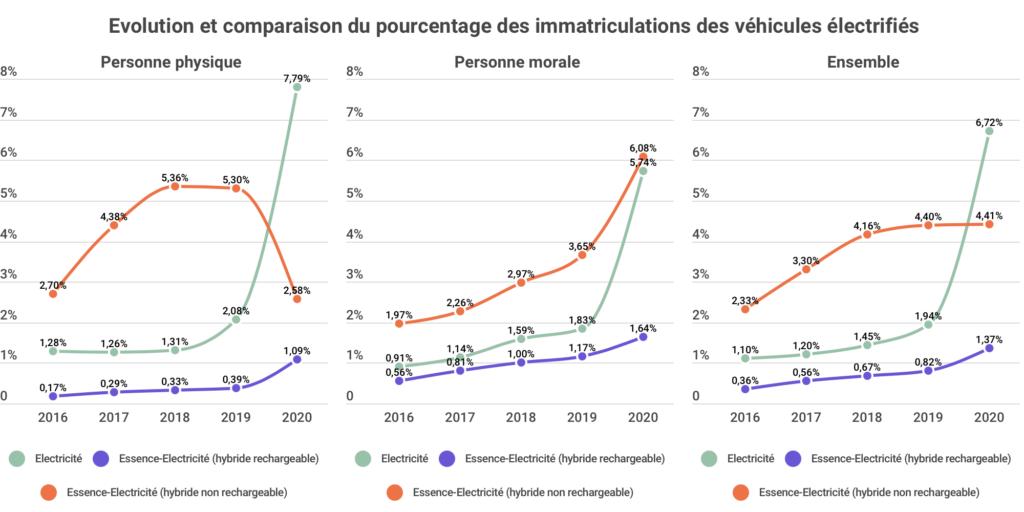 1 Evolution et comparaison du pourcentage des immatriculations de véhicule electrifié 2020