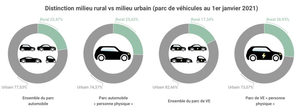 Distinction-rural-urbain-véhicule 21