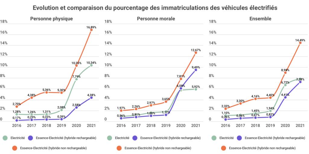 1 Evolution et comparaison du pourcentage des immatriculations de véhicule electrifié 2021